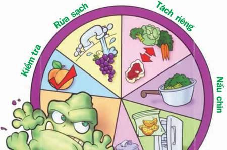 Cẩn trọng với những bệnh thường gặp vào dịp Tết